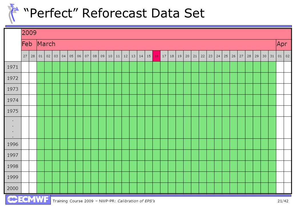 Perfect Reforecast Data Set