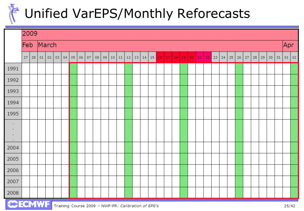 Unified VarEPS/Monthly Reforecasts