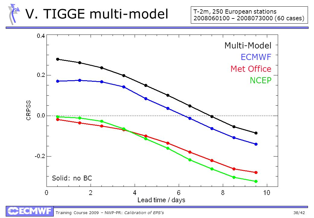 V. TIGGE multi-model Multi-Model ECMWF Met Office NCEP Solid: no BC