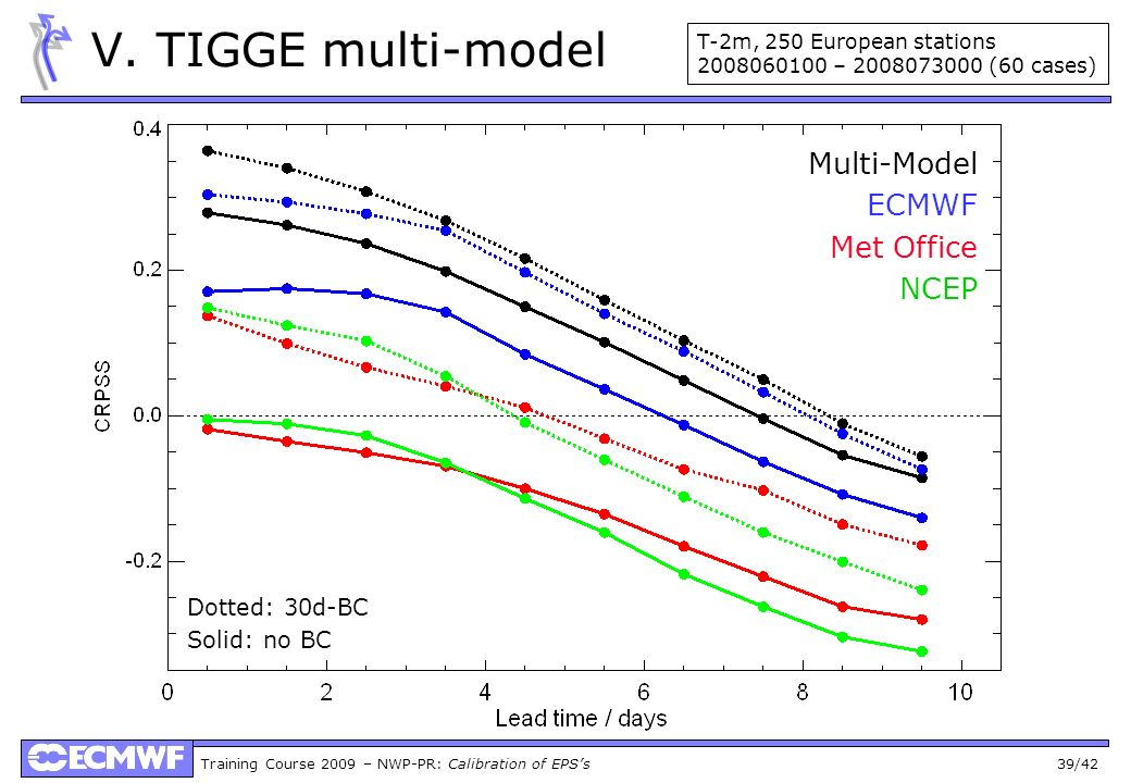 V. TIGGE multi-model Multi-Model ECMWF Met Office NCEP Dotted: 30d-BC