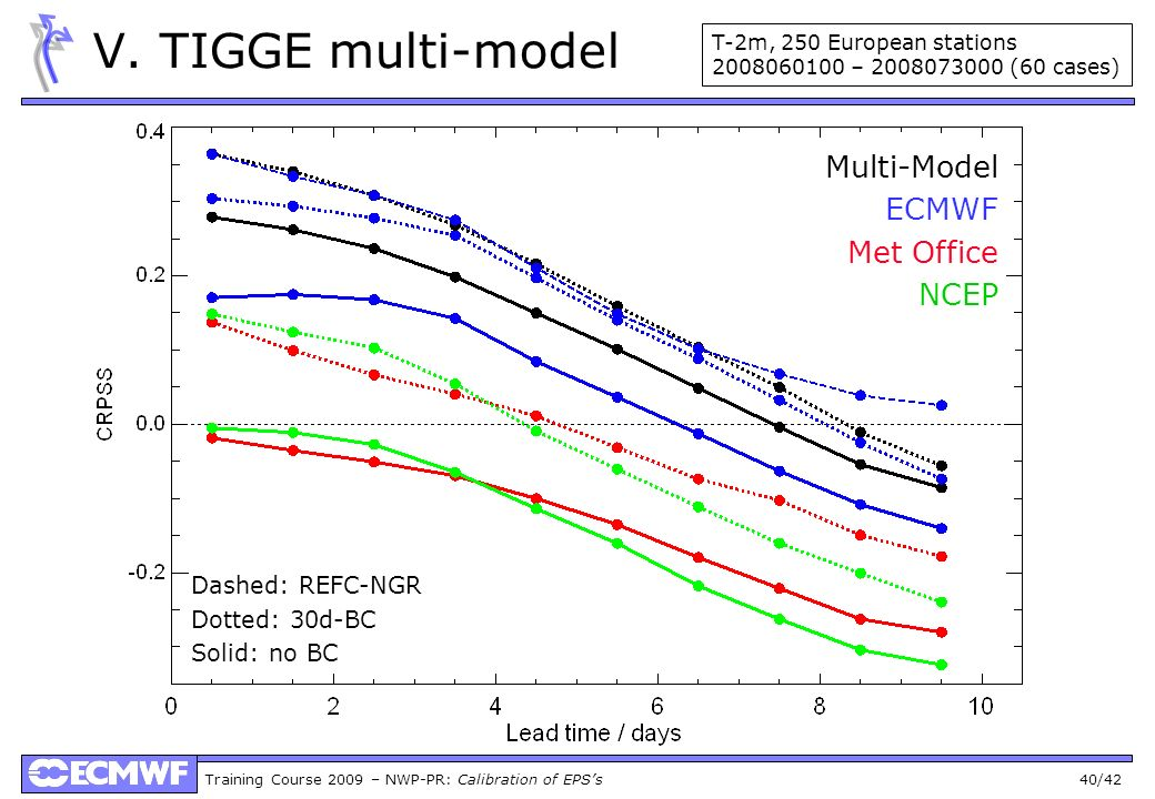 V. TIGGE multi-model Multi-Model ECMWF Met Office NCEP