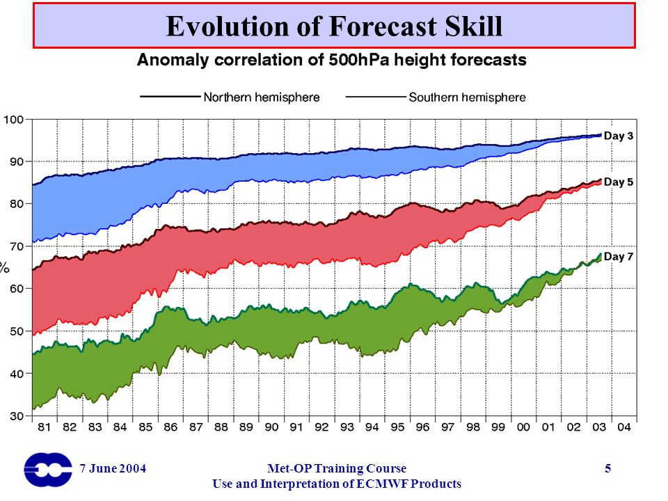 Evolution of Forecast Skill
