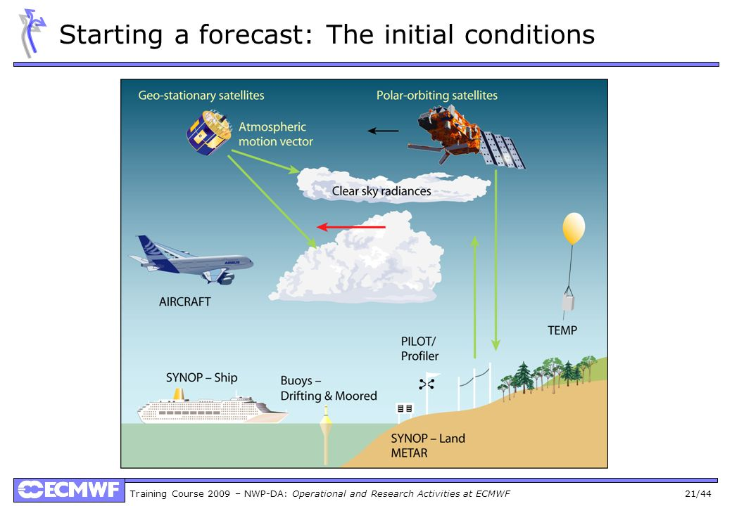 Starting a forecast: The initial conditions