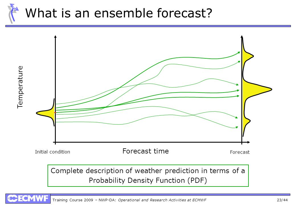 What is an ensemble forecast