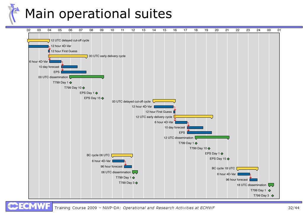 Main operational suites