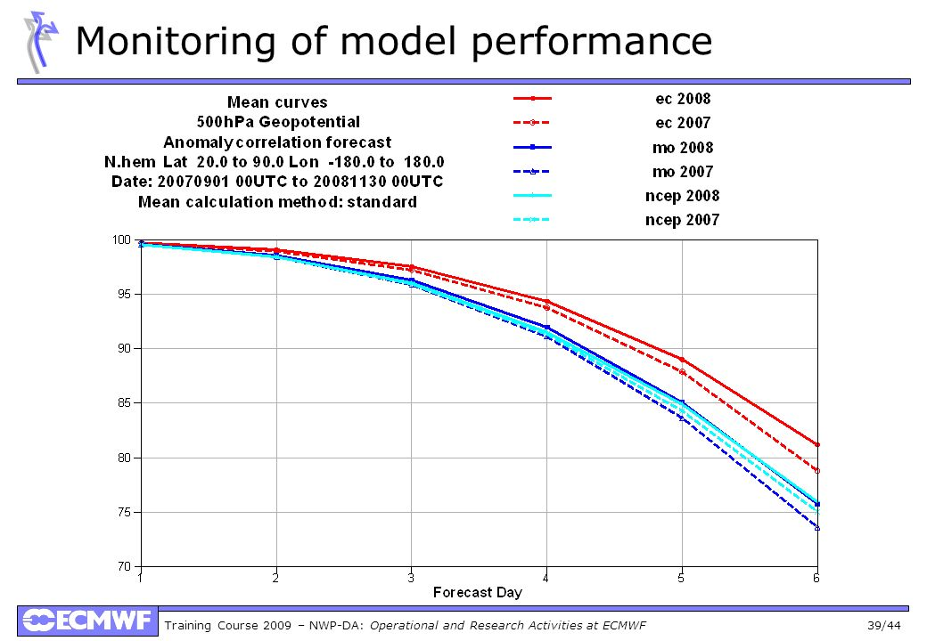 Monitoring of model performance
