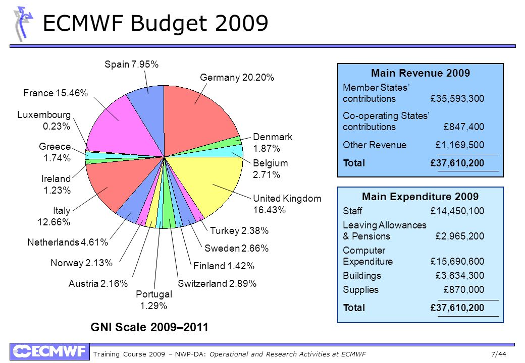 ECMWF Budget 2009 GNI Scale 2009–2011 Main Revenue 2009
