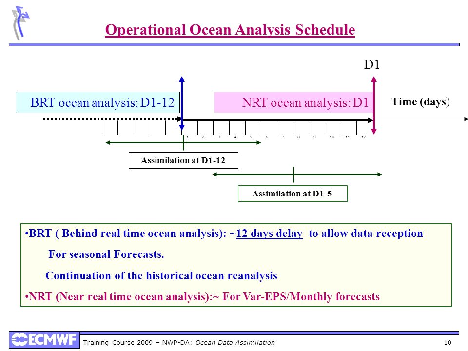 Operational Ocean Analysis Schedule
