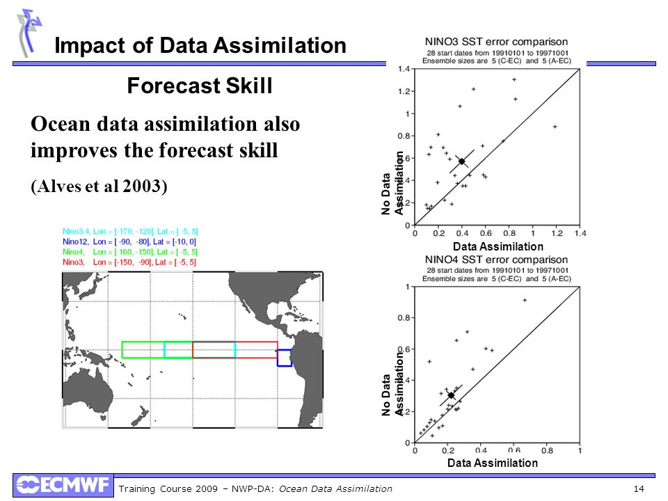 Impact of Data Assimilation