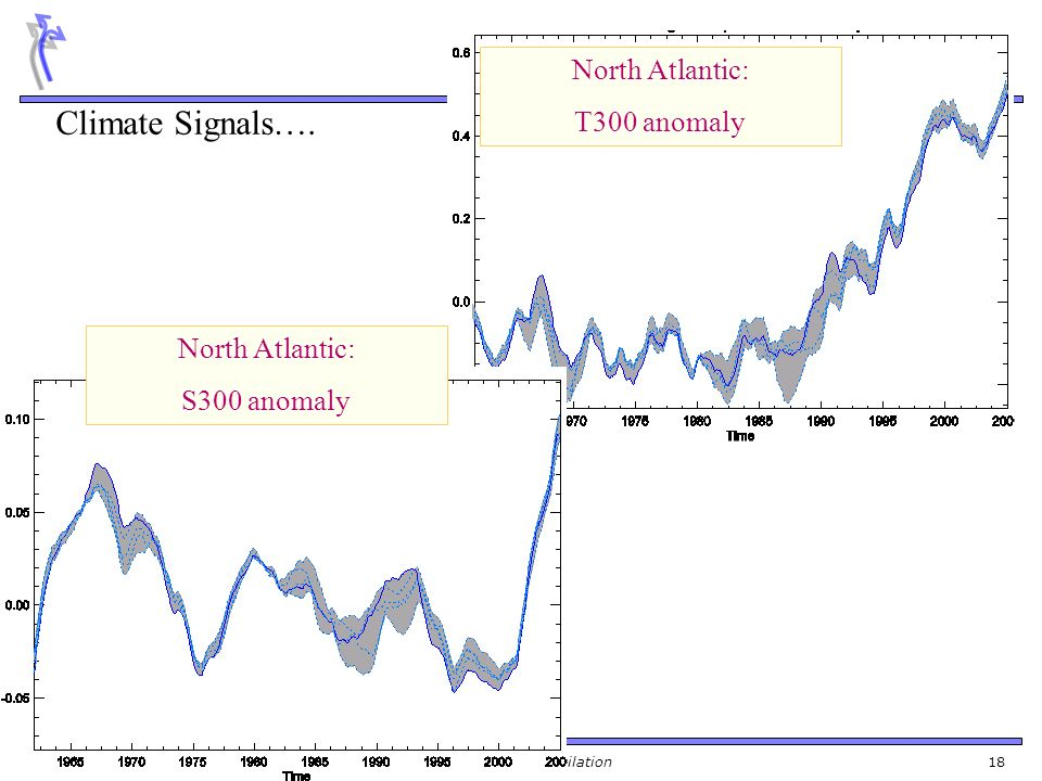 Climate Signals…. North Atlantic: T300 anomaly North Atlantic: