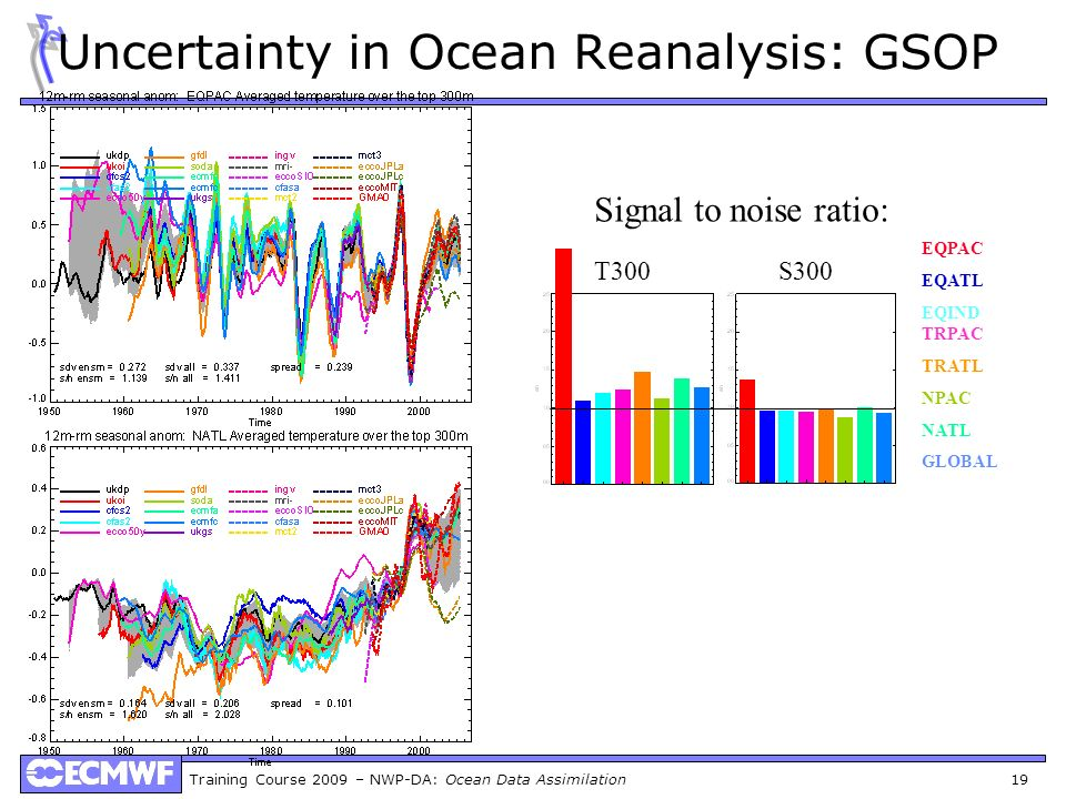 Uncertainty in Ocean Reanalysis: GSOP