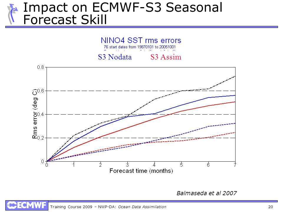 Impact on ECMWF-S3 Seasonal Forecast Skill