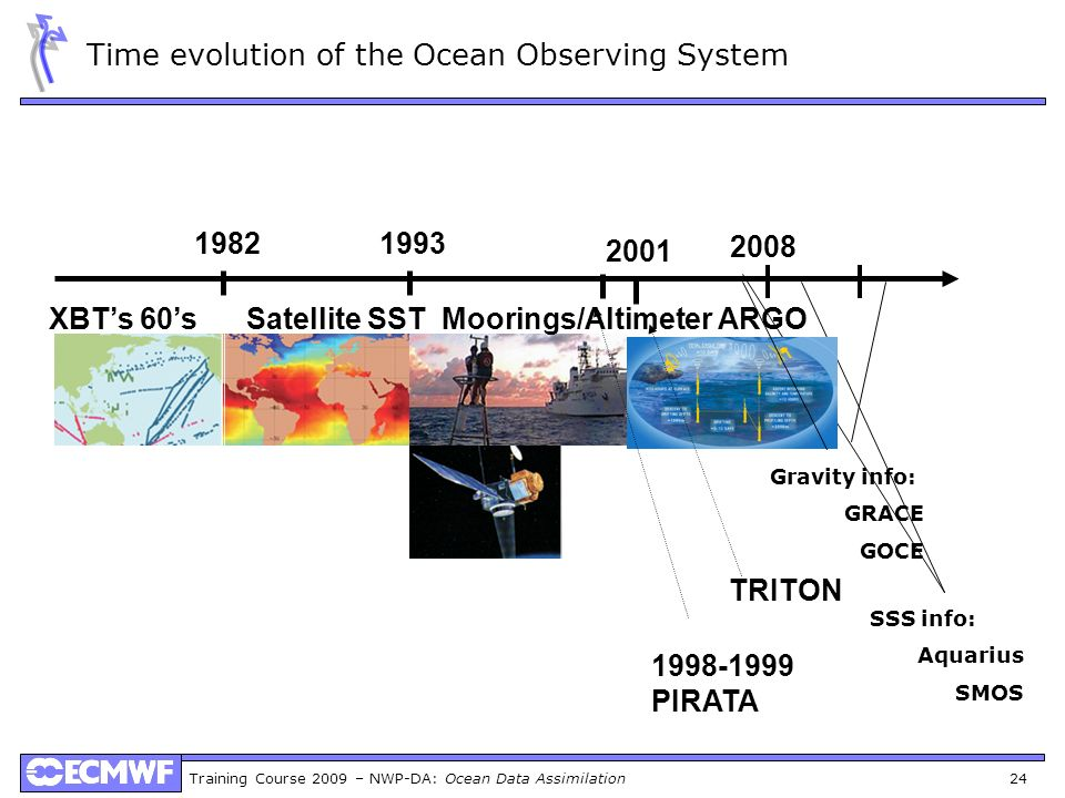 Time evolution of the Ocean Observing System