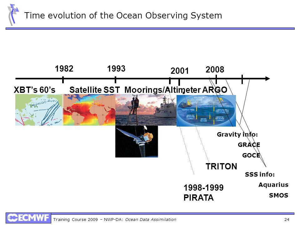 Time evolution of the Ocean Observing System