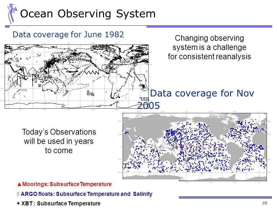 Ocean Observing System