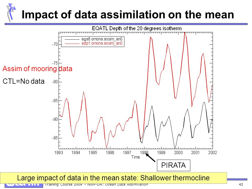 Impact of data assimilation on the mean