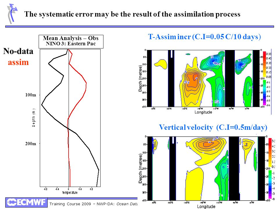 Vertical velocity (C.I=0.5m/day)