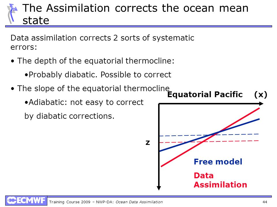 The Assimilation corrects the ocean mean state