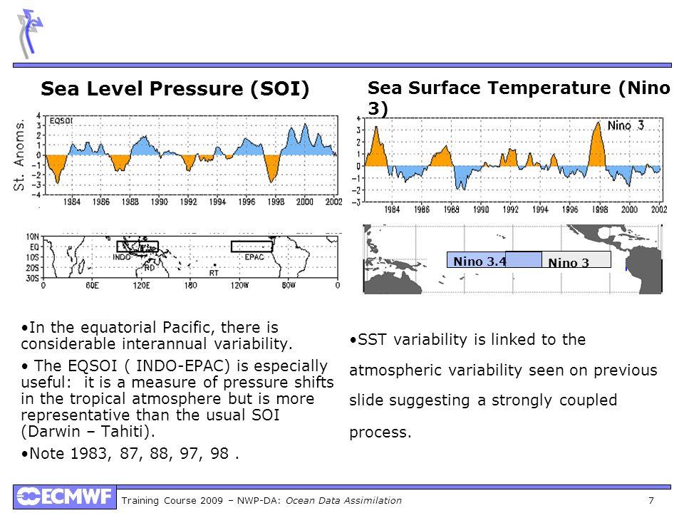 Sea Level Pressure (SOI)
