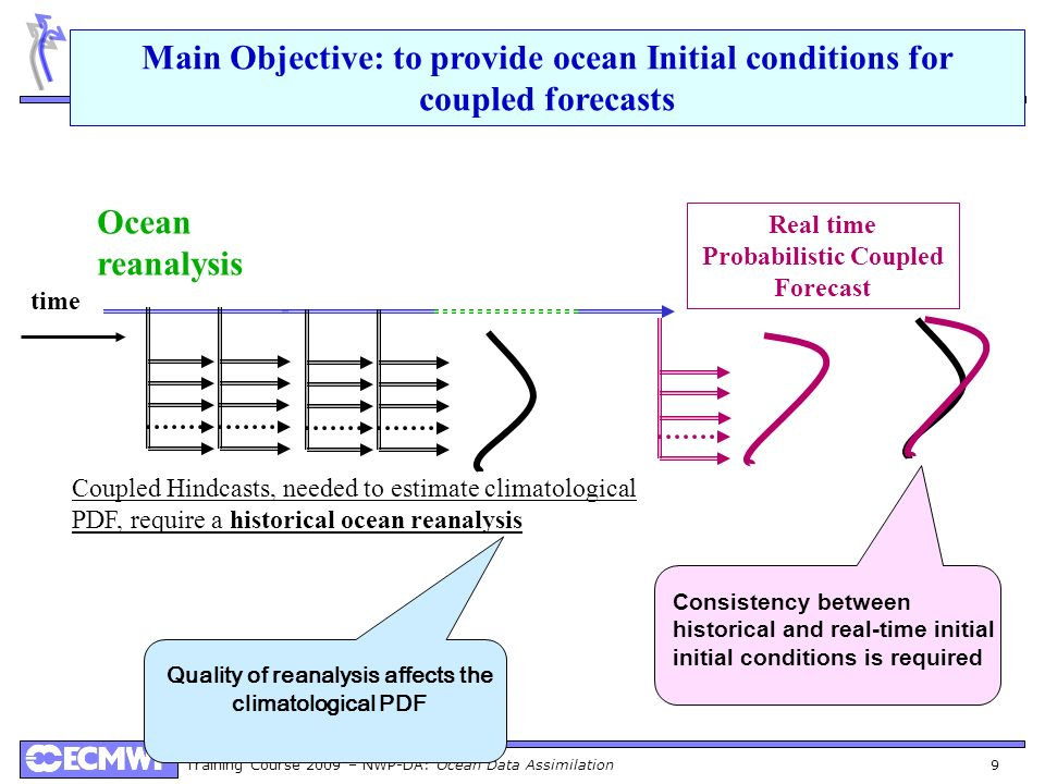 Main Objective: to provide ocean Initial conditions for coupled forecasts