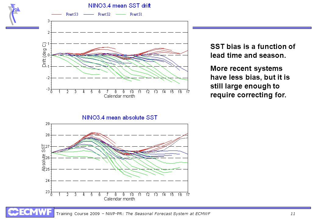 SST bias is a function of lead time and season.