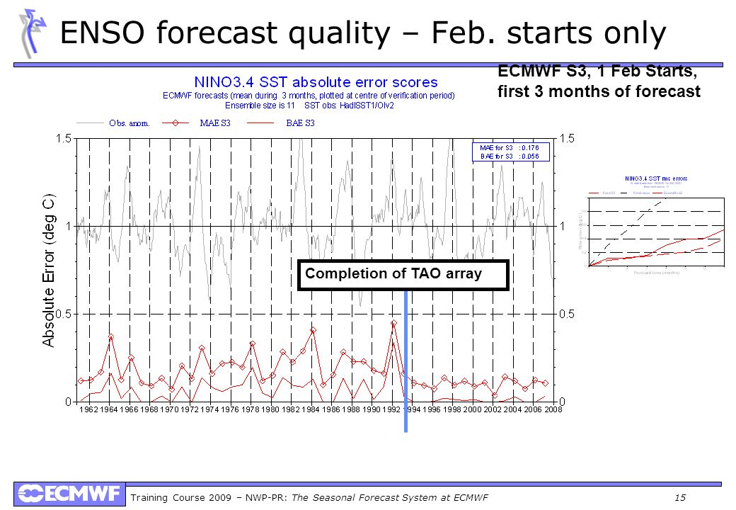 ENSO forecast quality – Feb. starts only