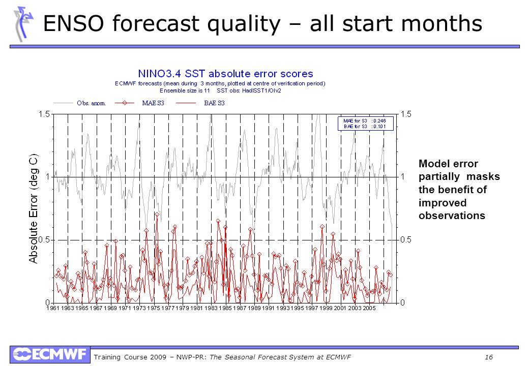 ENSO forecast quality – all start months