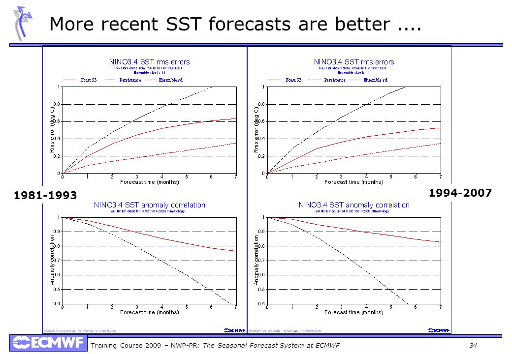 More recent SST forecasts are better ....