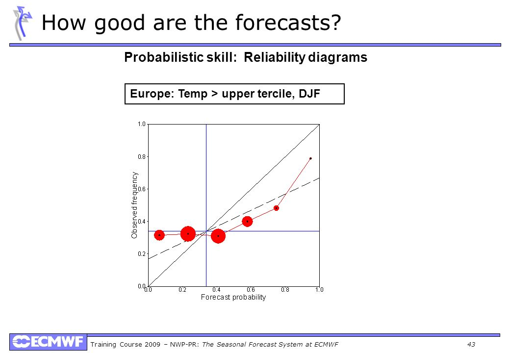 How good are the forecasts