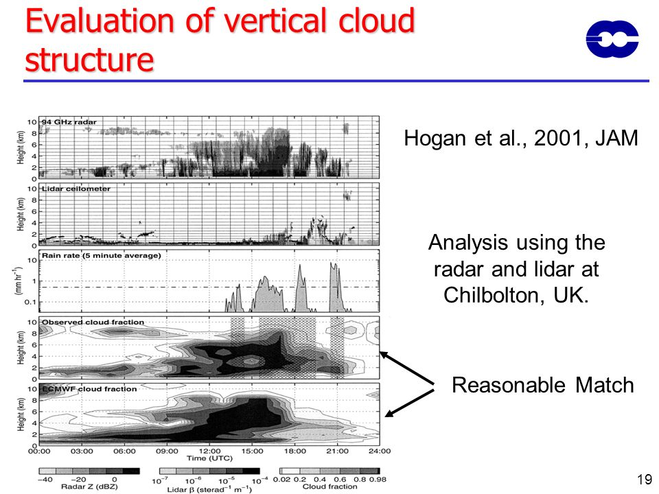 Evaluation of vertical cloud structure