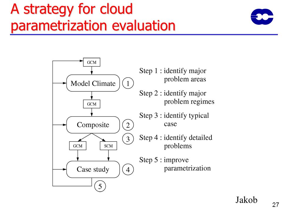 A strategy for cloud parametrization evaluation