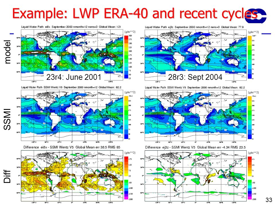Example: LWP ERA-40 and recent cycles