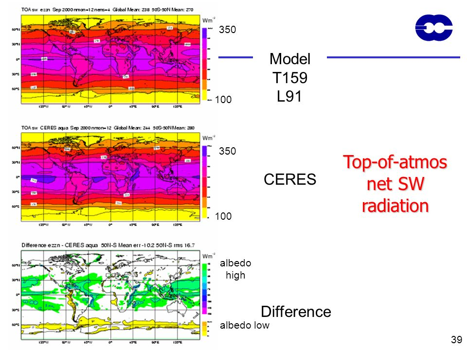 Top-of-atmos net SW radiation