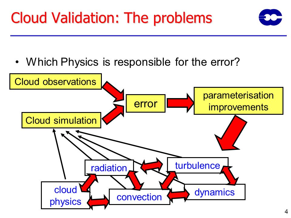 Cloud Validation: The problems