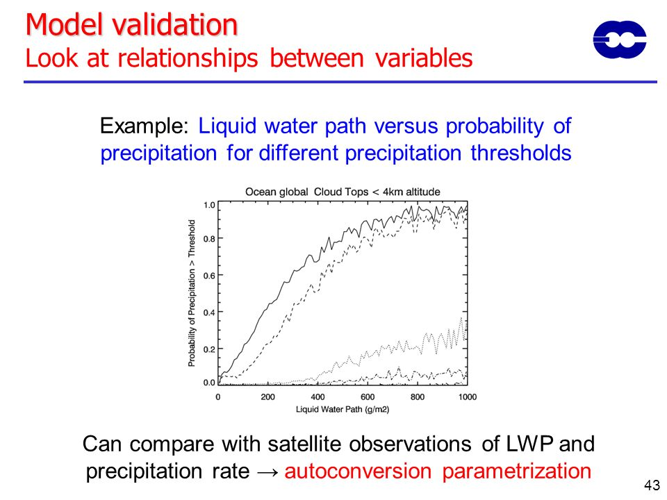 Model validation Look at relationships between variables