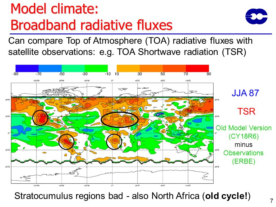 Model climate: Broadband radiative fluxes