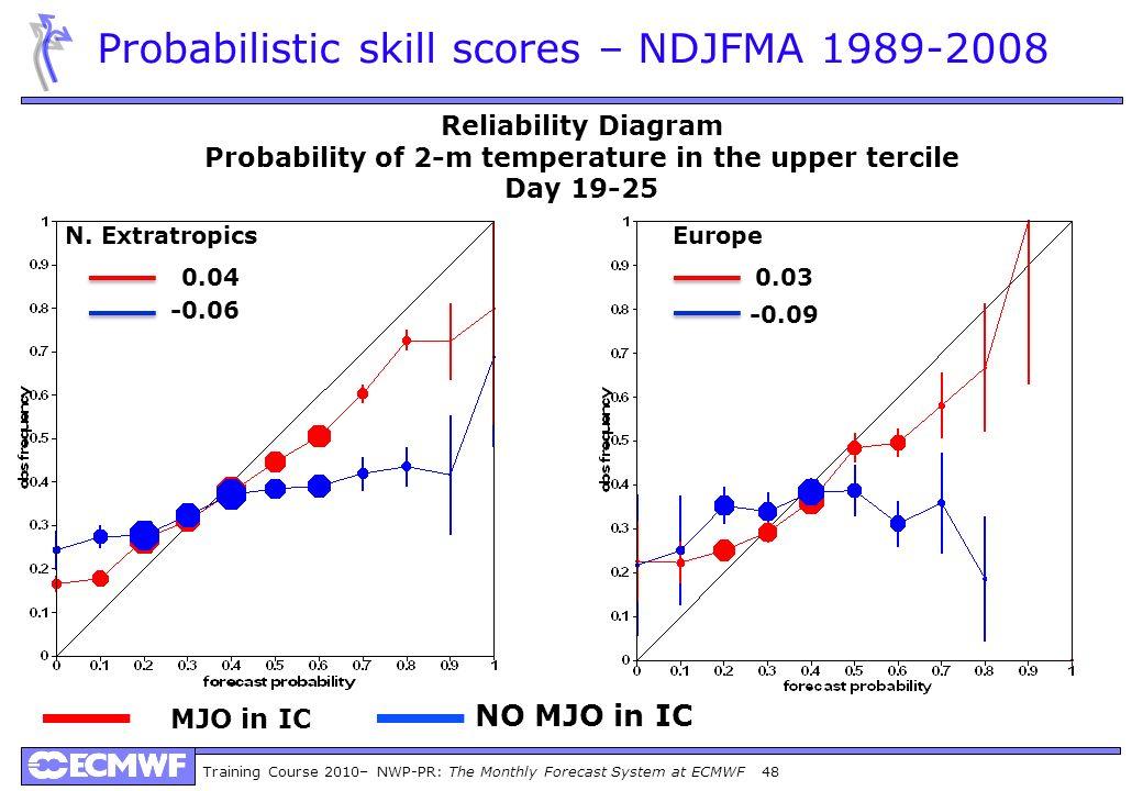 Probabilistic skill scores – NDJFMA 1989-2008