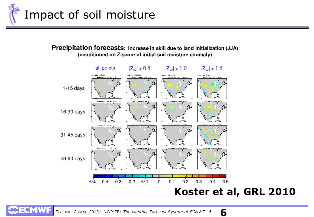 Impact of soil moisture