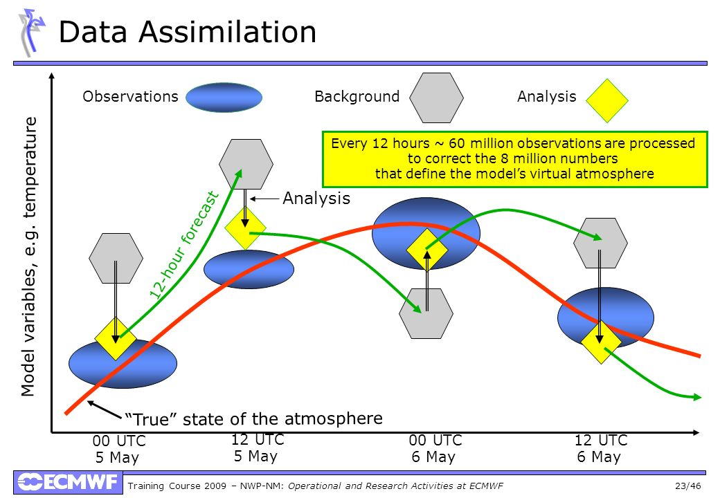 Data Assimilation 00 UTC 12 UTC 00 UTC 12 UTC