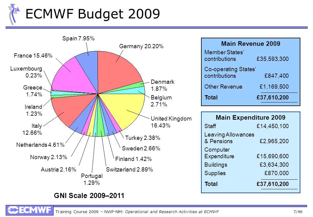 ECMWF Budget 2009 GNI Scale 2009–2011 Main Revenue 2009