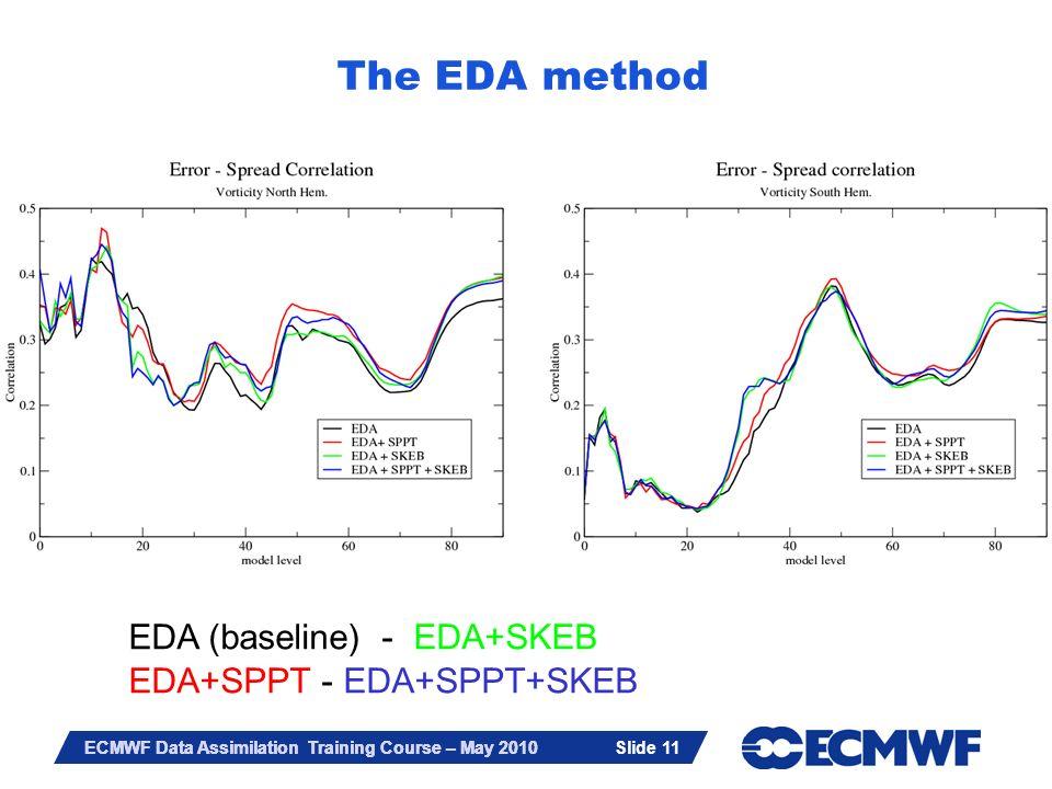 The EDA method EDA (baseline) - EDA+SKEB EDA+SPPT - EDA+SPPT+SKEB