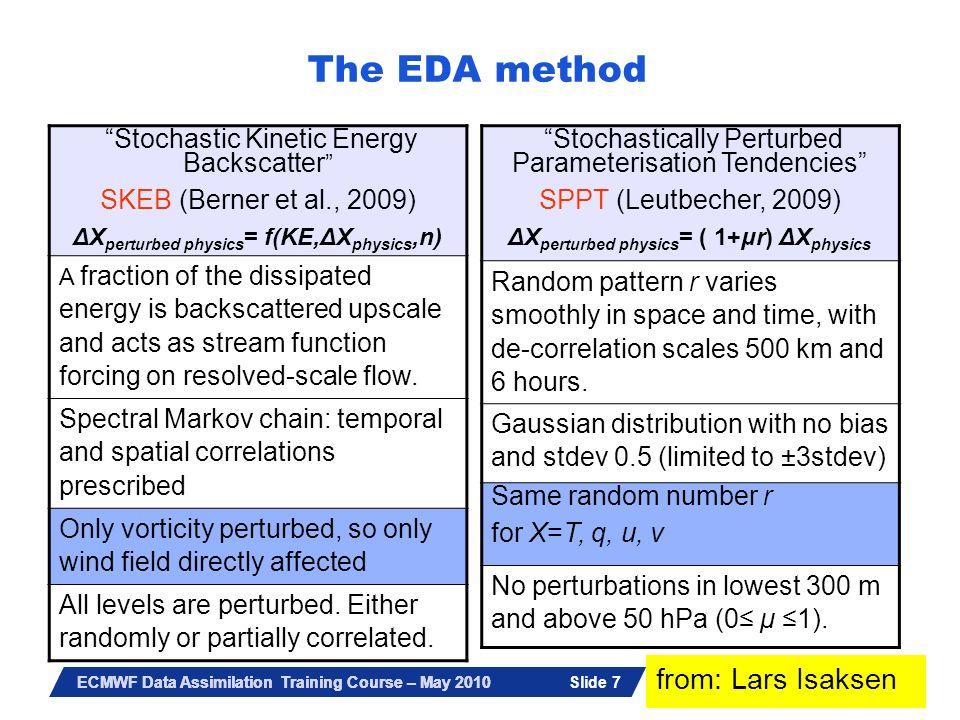 The EDA method from: Lars Isaksen