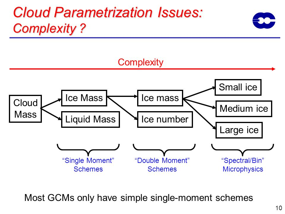 Cloud Parametrization Issues: Complexity