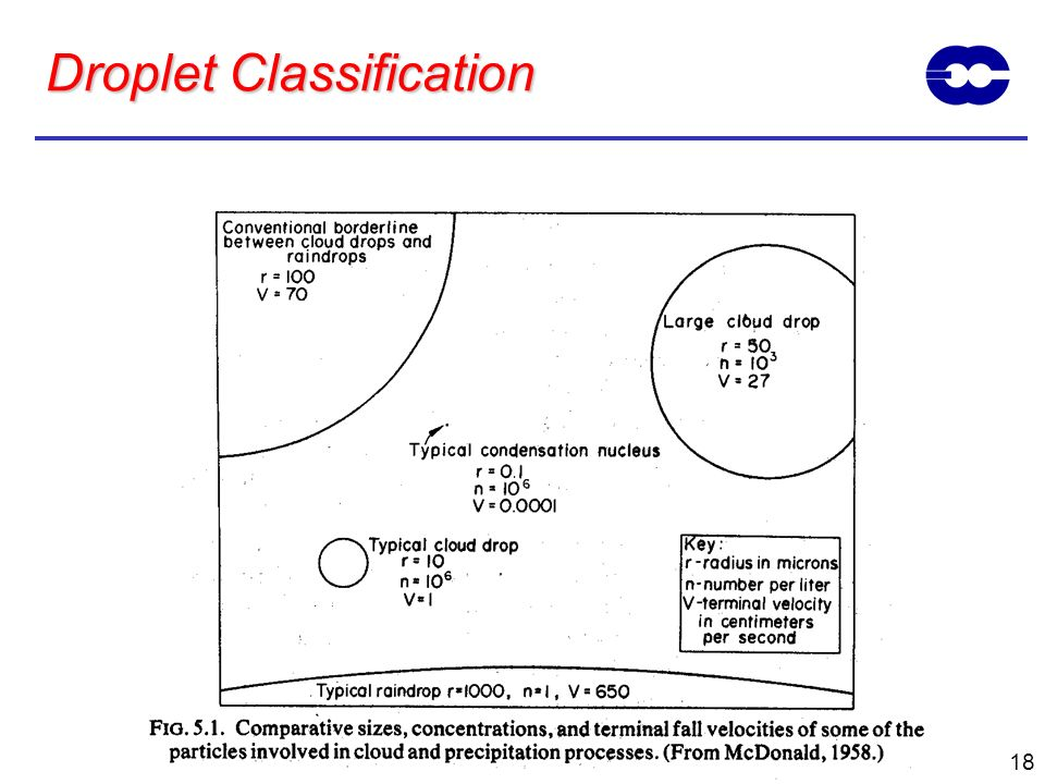 Droplet Classification
