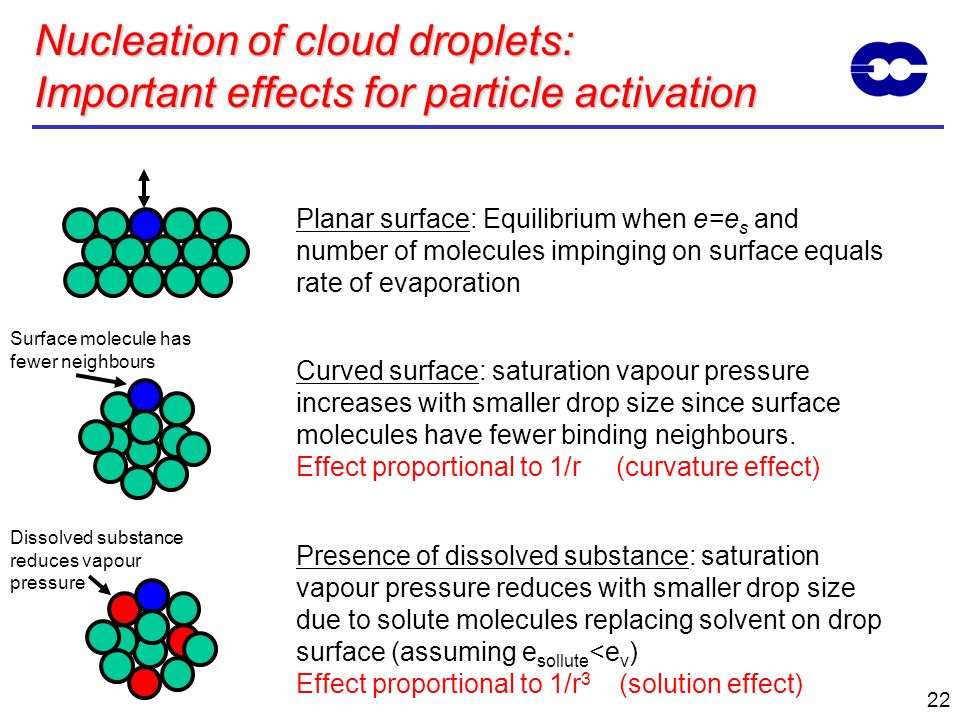 Nucleation of cloud droplets: Important effects for particle activation