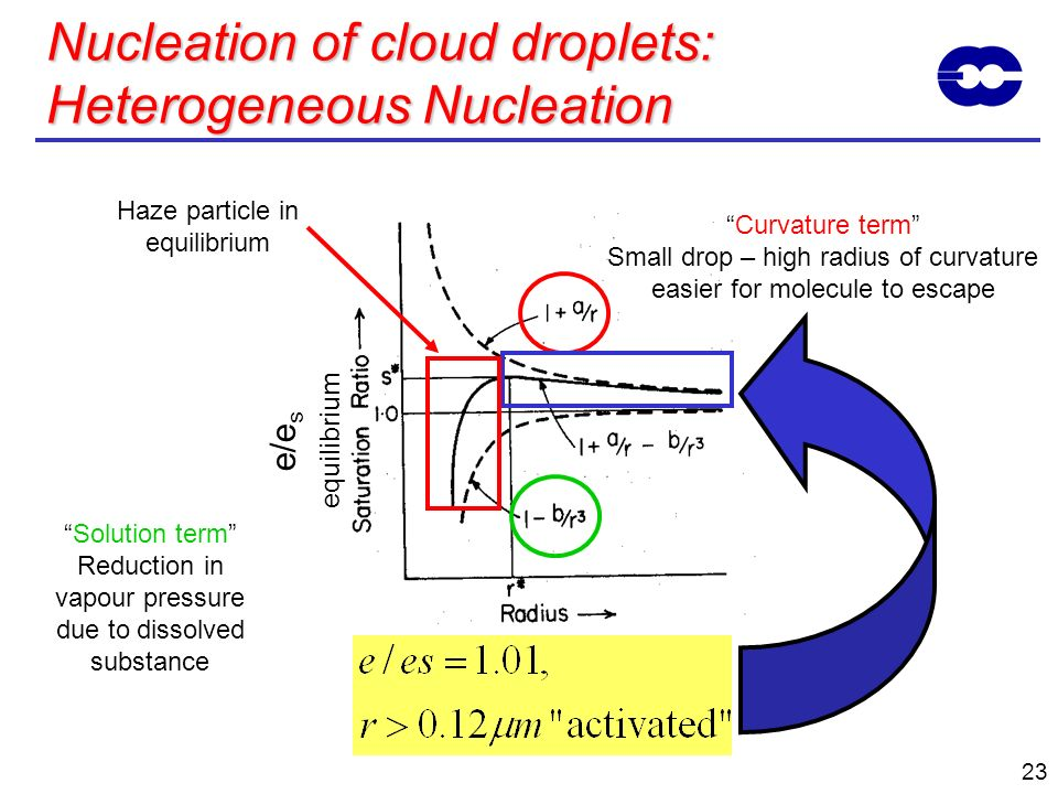 Nucleation of cloud droplets: Heterogeneous Nucleation