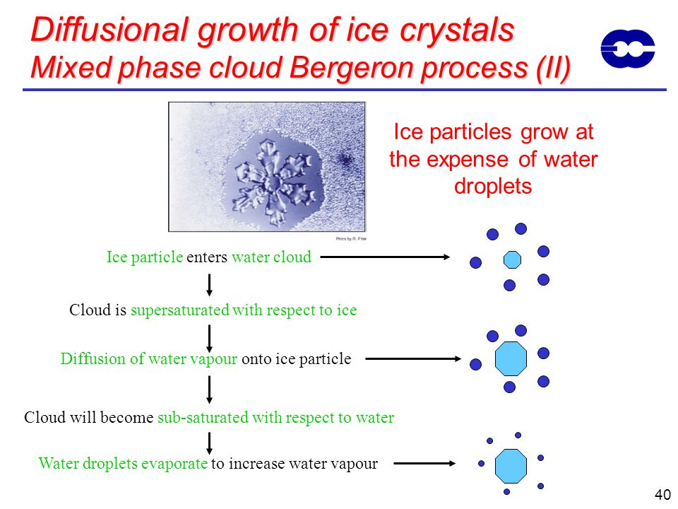 Ice particles grow at the expense of water droplets