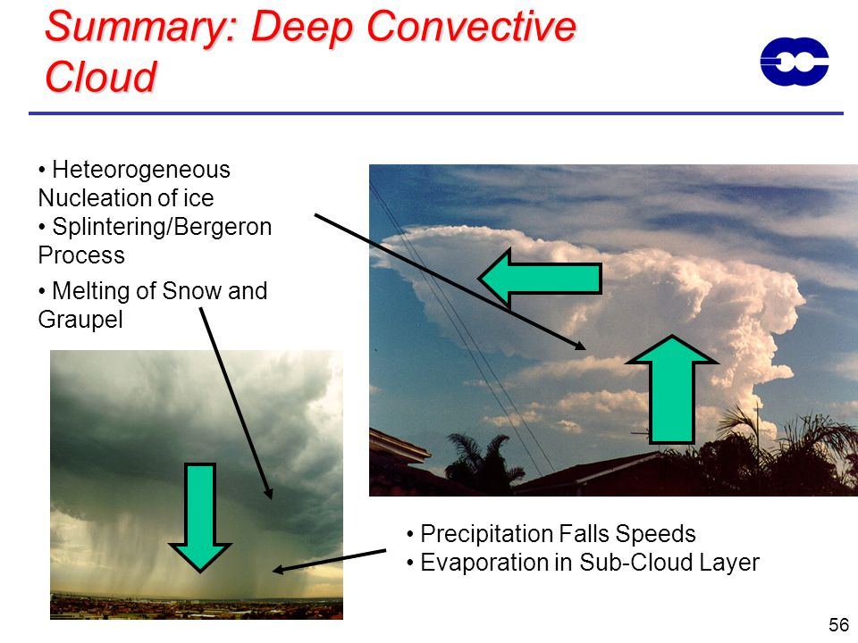 Summary: Deep Convective Cloud
