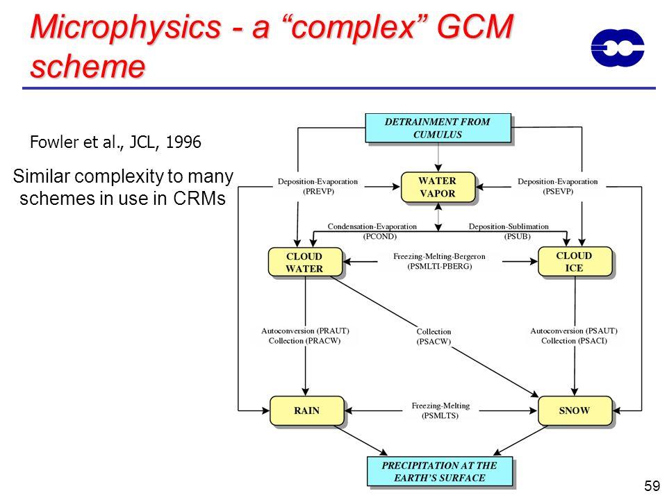 Microphysics - a complex GCM scheme