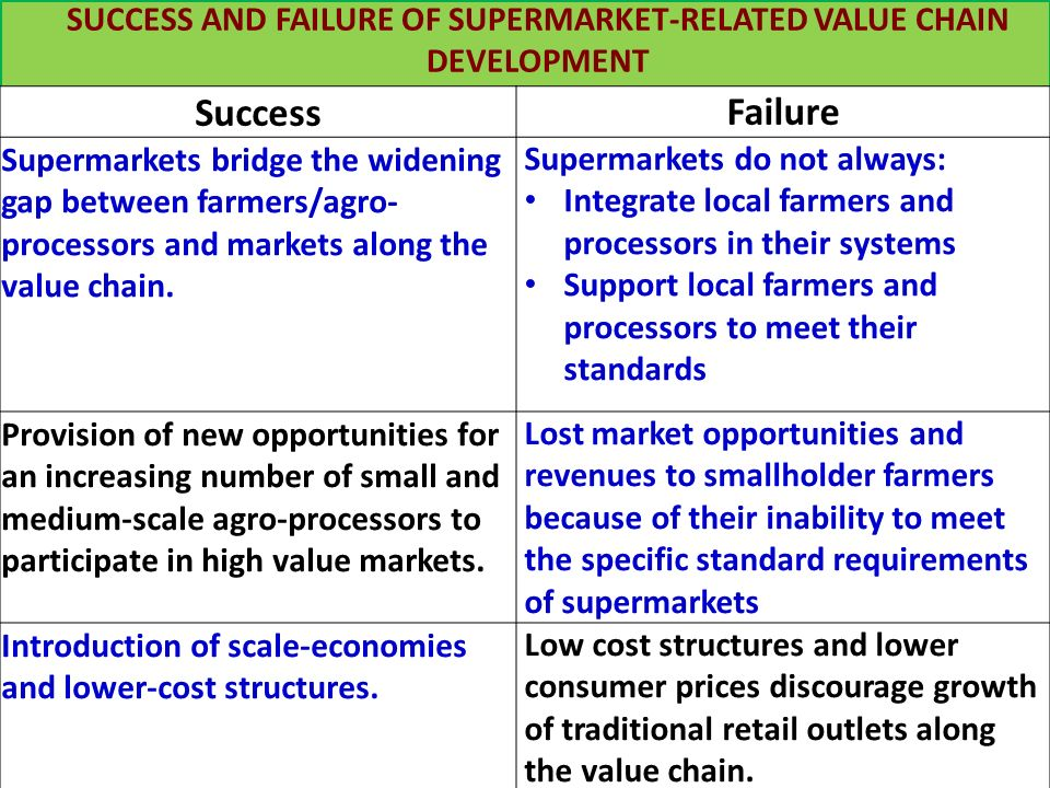 SUCCESS AND FAILURE OF SUPERMARKET-RELATED VALUE CHAIN DEVELOPMENT